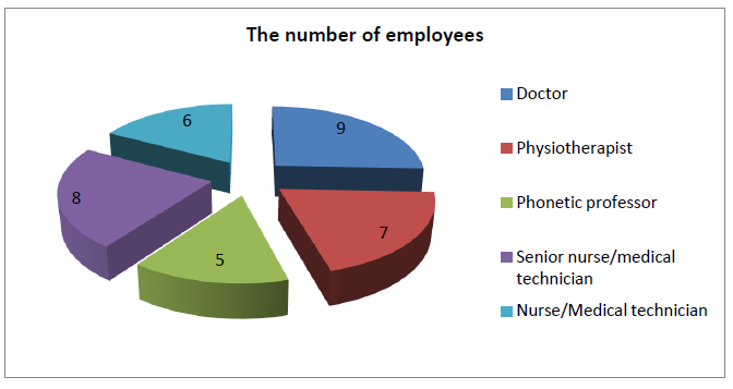The number of employees