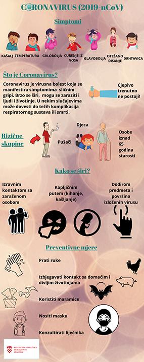 corona virus i mjere prevencije